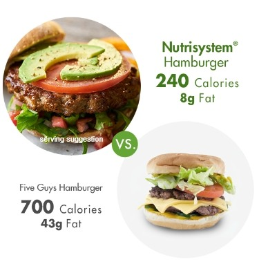 how nutrisystem works and why its better than slim fast