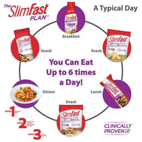 what is slim fast and is it better than nutrisystem