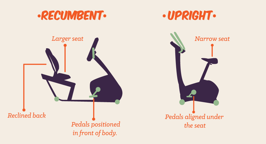 Buying an Exercise Bike for Knee Rehab - Here's what to look for - Recumbent or Upright