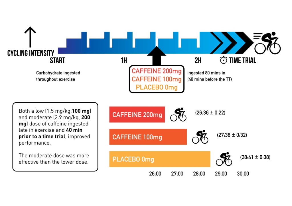 caffeine anhydrous improves performance