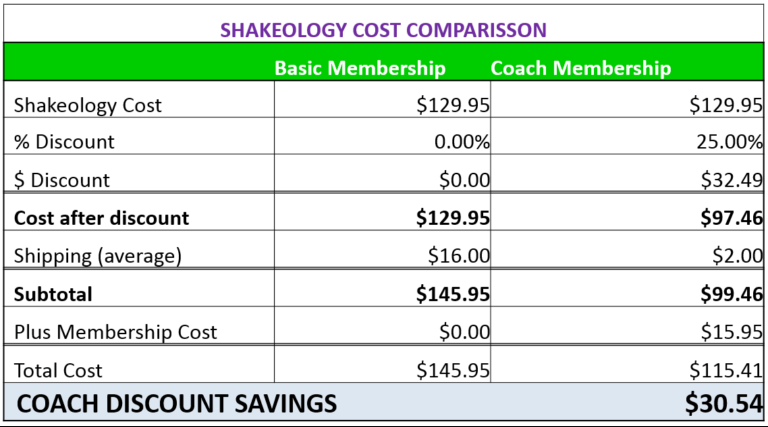 Shakeology's pricing
