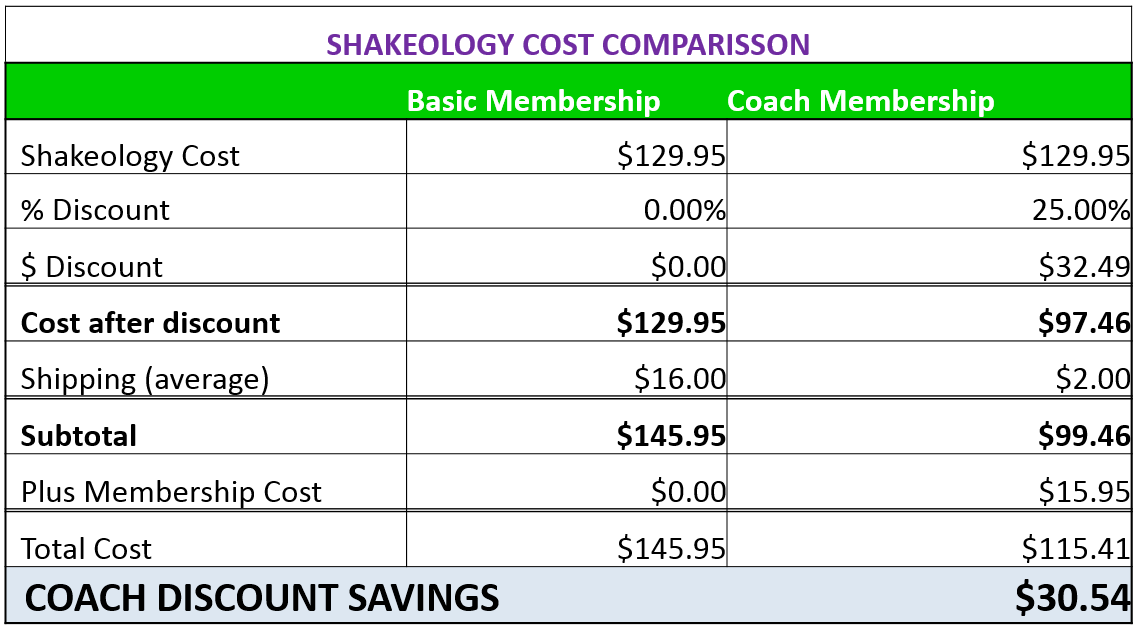 Shakeology Pricing breakdown